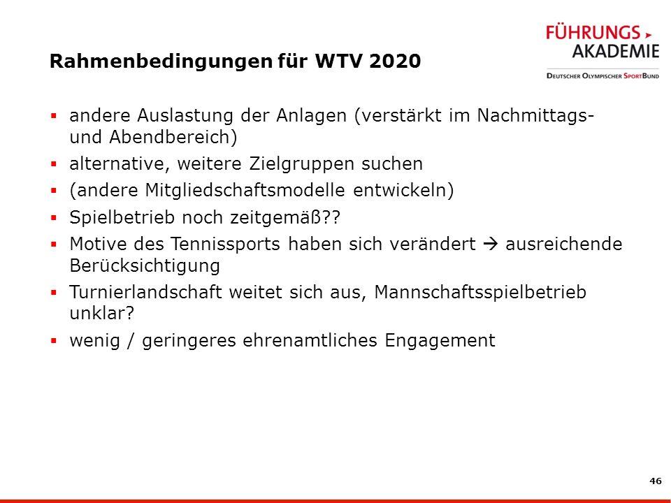 46 Rahmenbedingungen für WTV 2020 andere Auslastung der Anlagen (verstärkt im Nachmittags- und Abendbereich) alternative, weitere Zielgruppen suchen (andere Mitgliedschaftsmodelle entwickeln) Spielbetrieb noch zeitgemäß?.