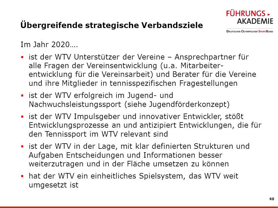 48 Übergreifende strategische Verbandsziele Im Jahr 2020….