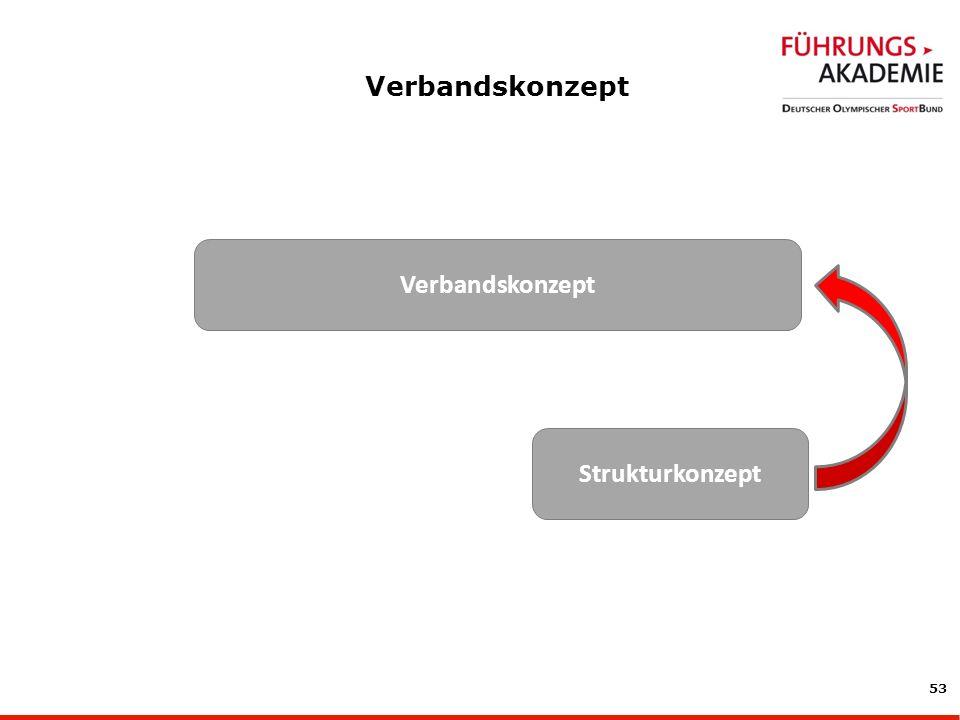 53 Verbandskonzept Strukturkonzept
