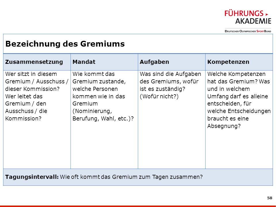 58 Bezeichnung des Gremiums ZusammensetzungMandatAufgabenKompetenzen Wer sitzt in diesem Gremium / Ausschuss / dieser Kommission.