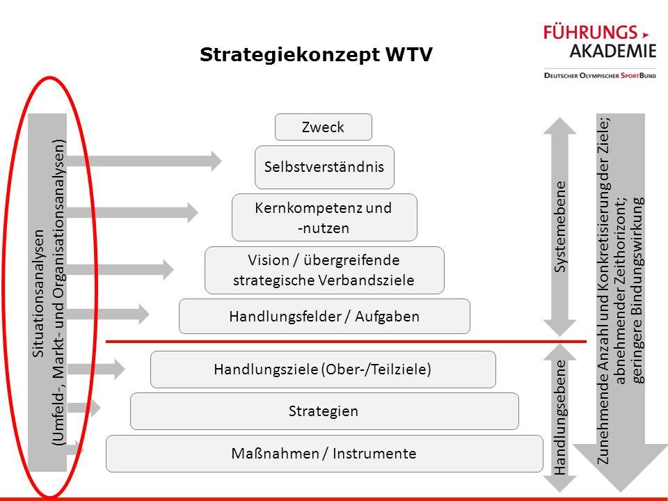 9 Strategiekonzept WTV Zweck Selbstverständnis Kernkompetenz und -nutzen Vision / übergreifende strategische Verbandsziele Handlungsfelder / Aufgaben Handlungsziele (Ober-/Teilziele) Strategien Maßnahmen / Instrumente Systemebene Handlungsebene Zunehmende Anzahl und Konkretisierung der Ziele; abnehmender Zeithorizont; geringere Bindungswirkung Situationsanalysen (Umfeld-, Markt- und Organisationsanalysen)