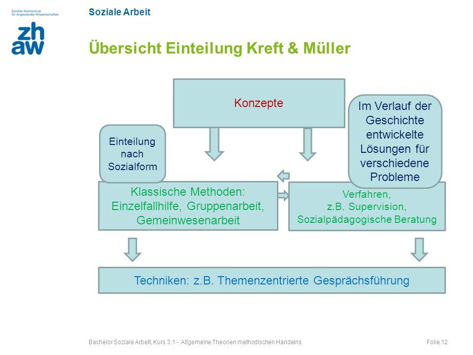 Soziale Arbeit Bachelor Soziale Arbeit, Kurs 3.1 - Allgemeine Theorien methodischen Handelns Folie 12 Übersicht Einteilung Kreft & Müller Konzepte Kla