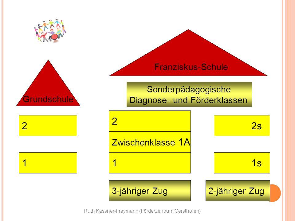 Ruth Kassner-Freymann (Förderzentrum Gersthofen) Franziskus-Schule Grundschule 2 1 2 2s 1s Zwischenklasse 1A 1 3-jähriger Zug2-jähriger Zug Sonderpäda