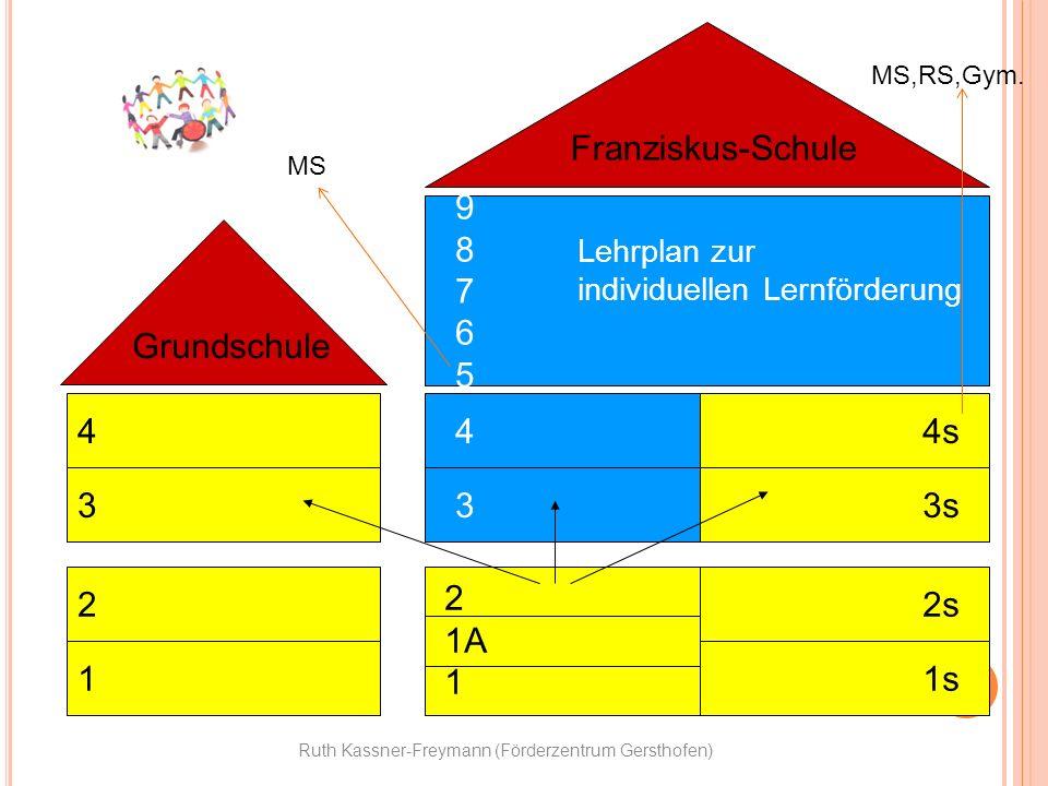 Ruth Kassner-Freymann (Förderzentrum Gersthofen) Franziskus-Schule Grundschule 4 9 8 7 6 5 3 2 1 3 44s 3s 2s 1s Lehrplan zur individuellen Lernförderu
