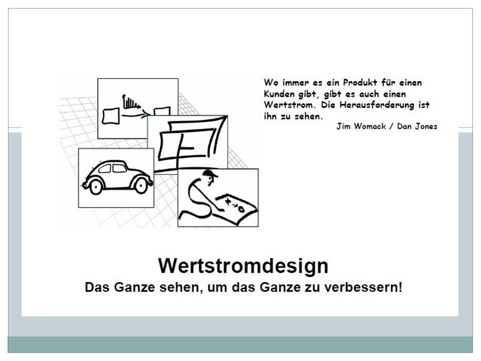 Agenda I.Einführung Wertstromdesign I. Definition II.