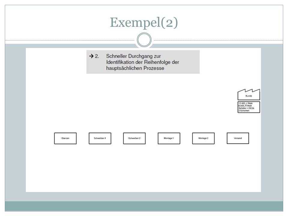 Exempel(2)