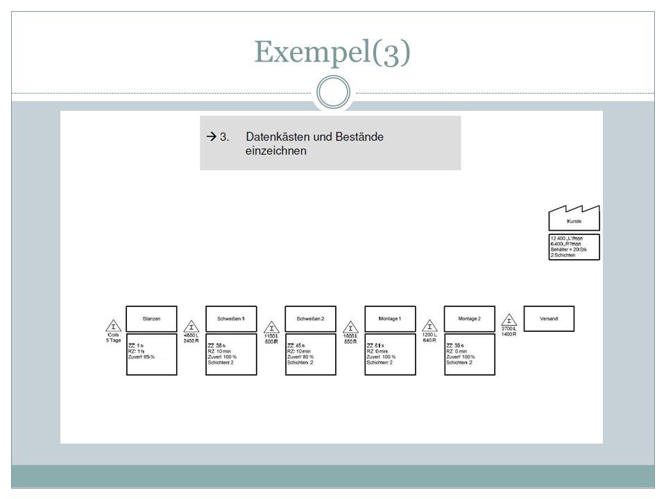 Exempel(3)