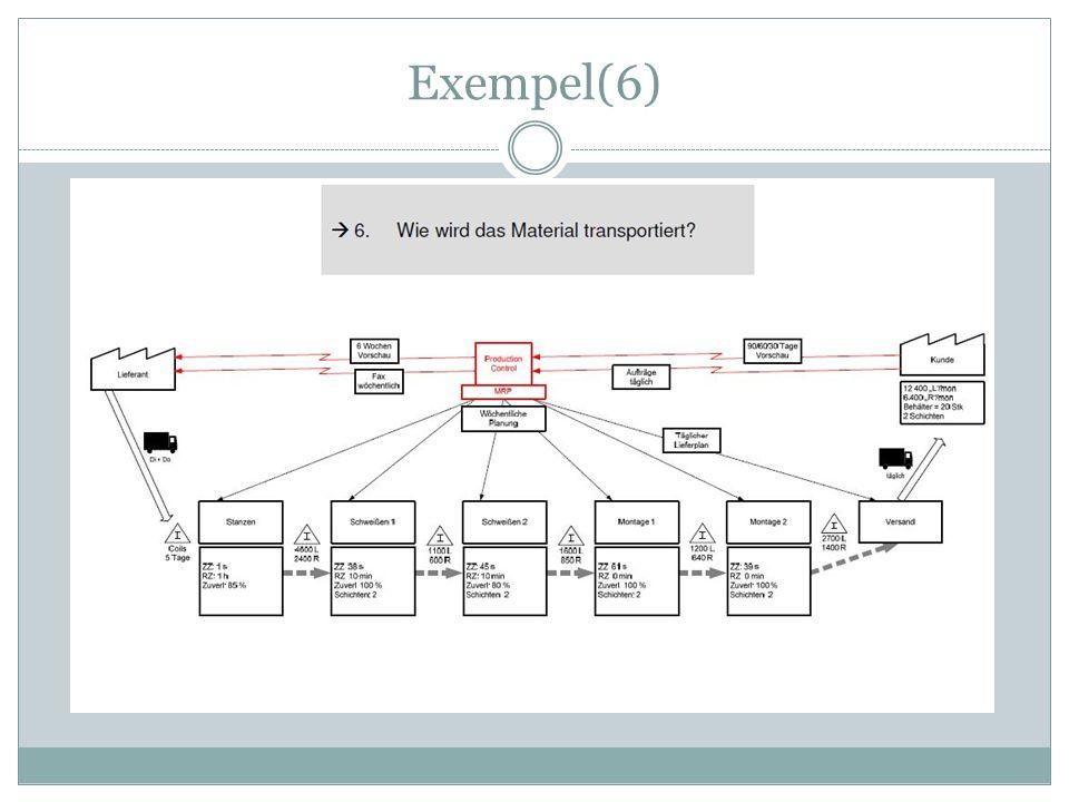 Exempel(6)
