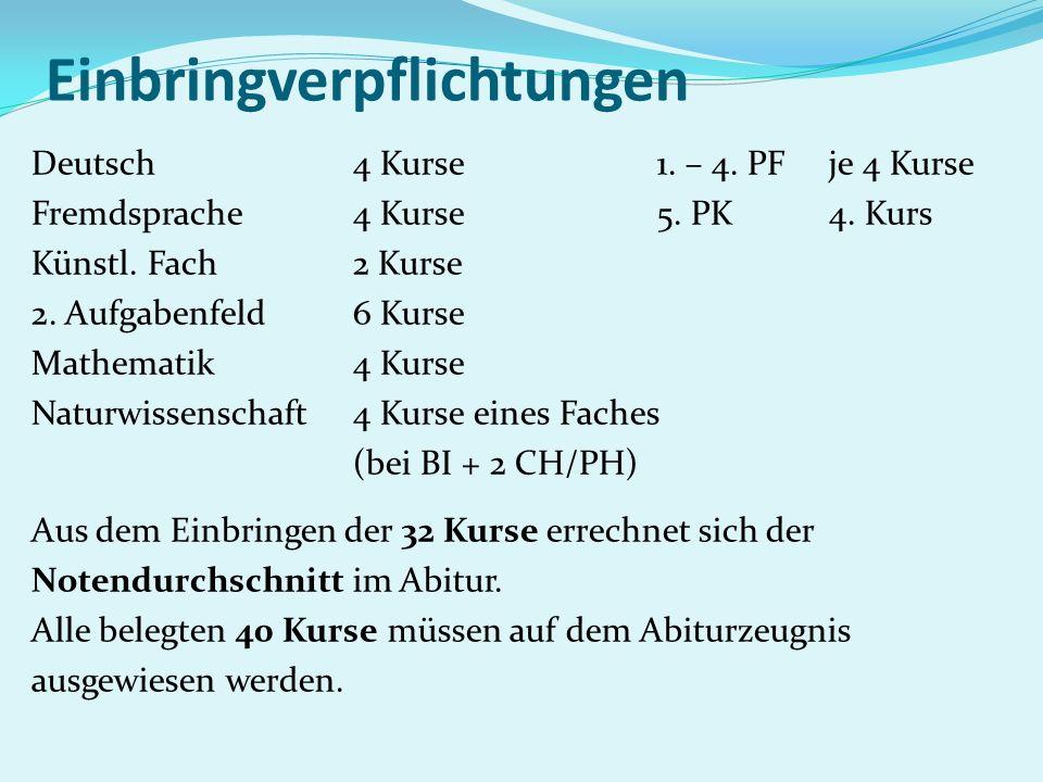 Einbringverpflichtungen Deutsch 4 Kurse 1. – 4. PF je 4 Kurse Fremdsprache 4 Kurse 5. PK 4. Kurs Künstl. Fach 2 Kurse 2. Aufgabenfeld 6 Kurse Mathemat