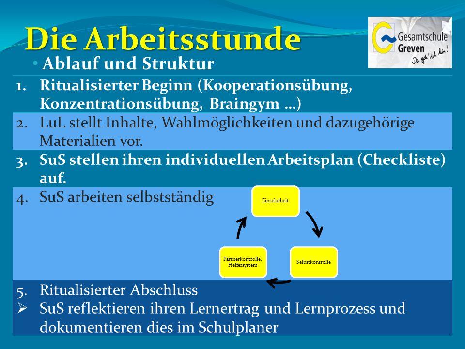 Die Arbeitsstunde 1.Ritualisierter Beginn (Kooperationsübung, Konzentrationsübung, Braingym …) 2.LuL stellt Inhalte, Wahlmöglichkeiten und dazugehörig