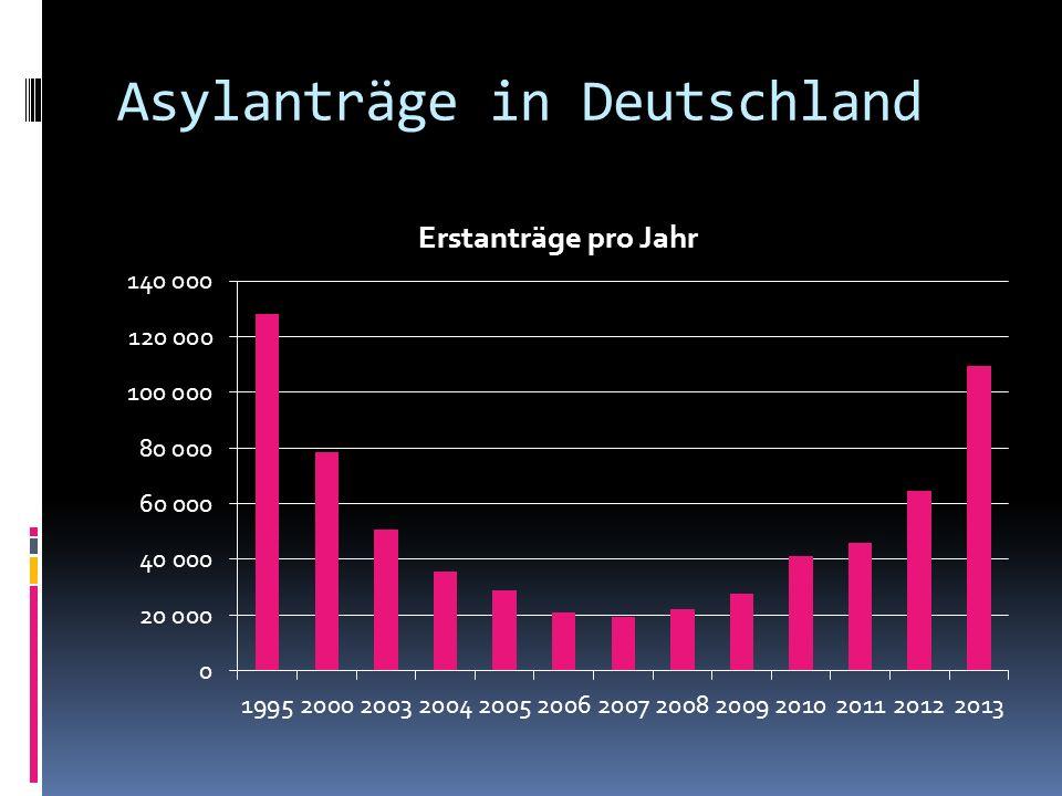 Asylanträge in Deutschland