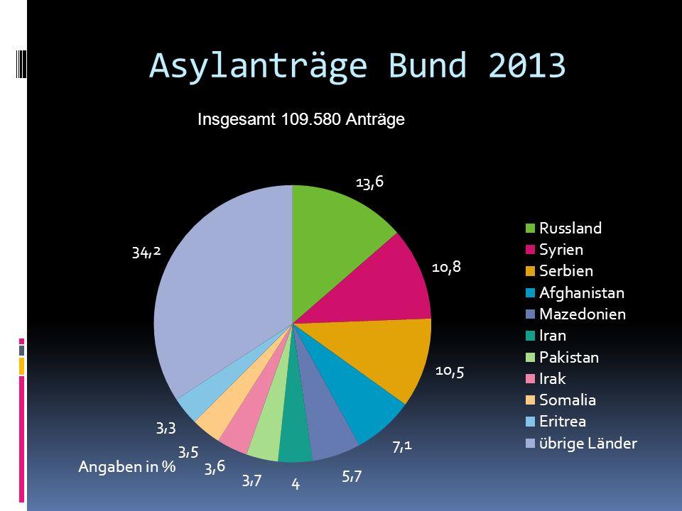 Asylanträge Bund 2013 Insgesamt 109.580 Anträge