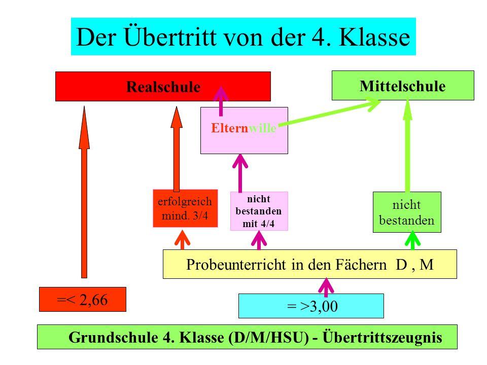 Grundschule 4. Klasse (D/M/HSU) - Übertrittszeugnis =< 2,66 = >3,00 Realschule Mittelschule erfolgreich mind. 3/4 Probeunterricht in den Fächern D, M