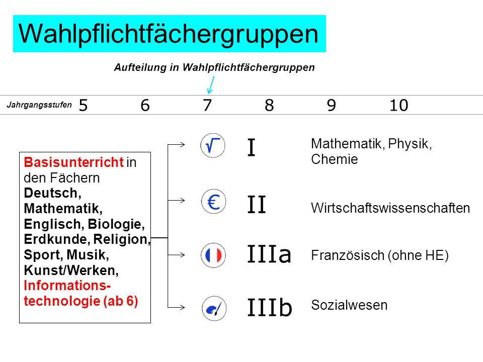 Aufteilung in Wahlpflichtfächergruppen I II IIIa IIIb Mathematik, Physik, Chemie Wirtschaftswissenschaften Französisch (ohne HE) Sozialwesen Basisunte
