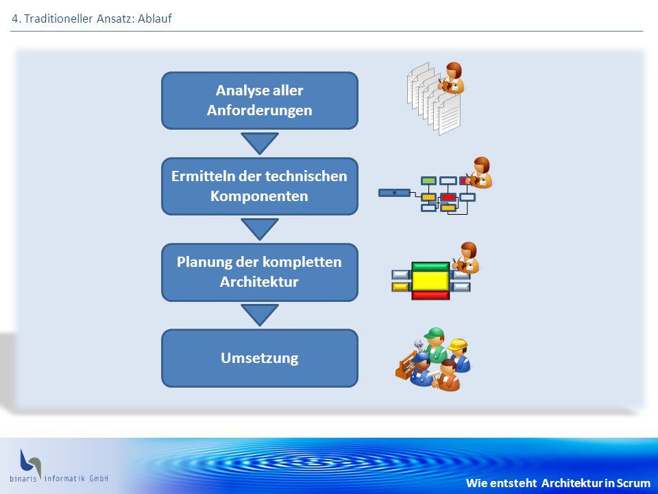 Wie entsteht Architektur in Scrum 4. Traditioneller Ansatz: Ablauf Analyse aller Anforderungen Ermitteln der technischen Komponenten Planung der kompl