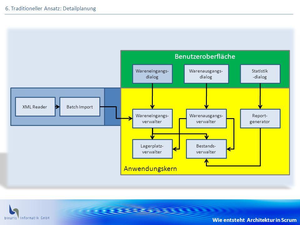 Wie entsteht Architektur in Scrum 6. Traditioneller Ansatz: Detailplanung Benutzeroberfläche Anwendungskern Wareneingangs- verwalter Warenausgangs- ve