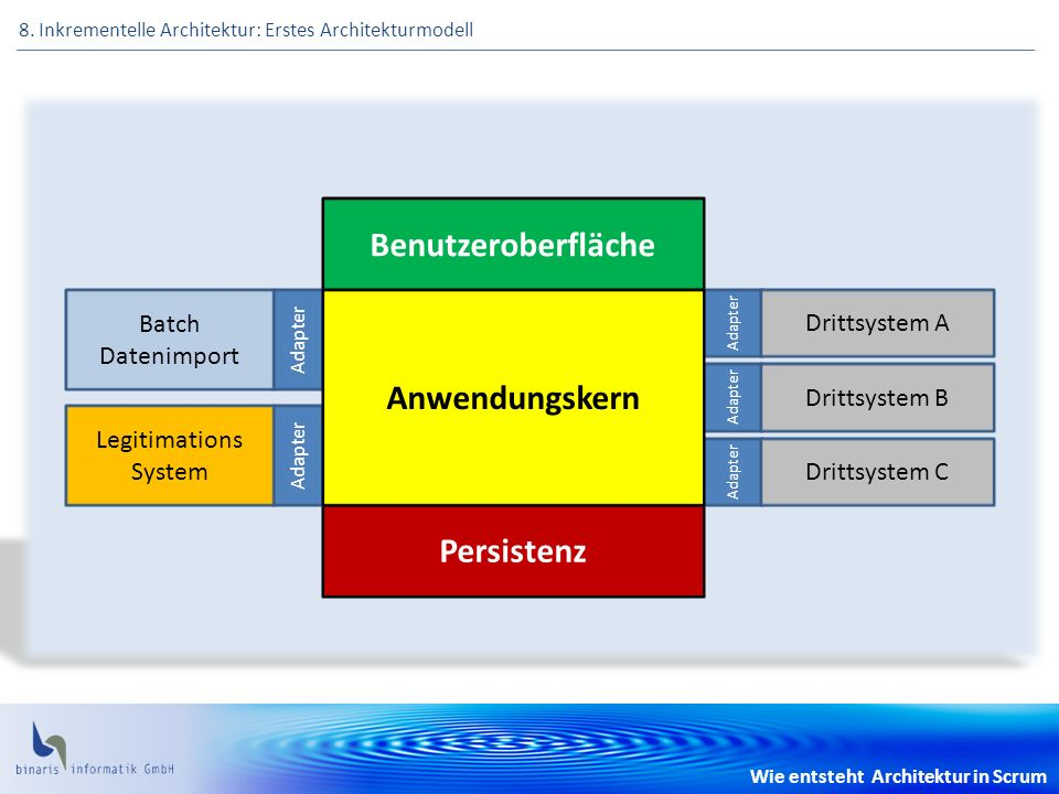 Wie entsteht Architektur in Scrum 8. Inkrementelle Architektur: Erstes Architekturmodell Benutzeroberfläche Persistenz Adapter Legitimations System Ba