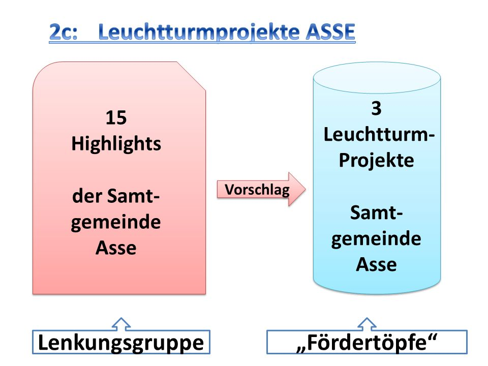 15 Highlights der Samt- gemeinde Asse 15 Highlights der Samt- gemeinde Asse Vorschlag Lenkungsgruppe 3 Leuchtturm- Projekte Samt- gemeinde Asse 3 Leuc