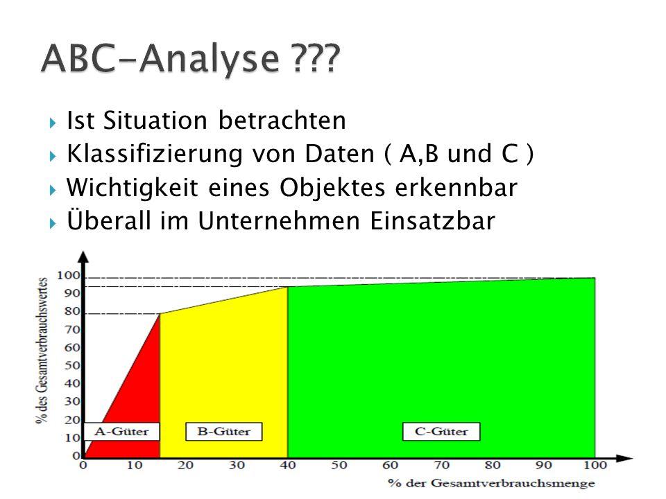 A: wichtig / hochwertig / umsatzstark B: mittelwichtig / mittelwertig / mittlere Umsatzstärke C: weniger wichtig / niedrigwertig / umsatzschwach Pareto-Prinzip = 80/20 Regel KlasseWertanteil [%]Mengenanteil [%] ACa.