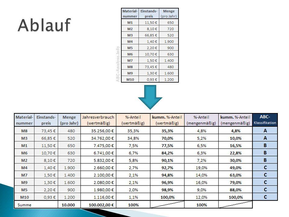 A-Positionen: Markt- und Einkaufspreise beobachten regelmäßig Angebote einholen härtere Preisverhandlungen führen Wertanalyse einsetzen C-Positionen : -vereinfachte Bestellsysteme/ Sammelbestellungen, -vereinfachte Lagerbuchführung und Abrechnung, - größere Bestellmengen.