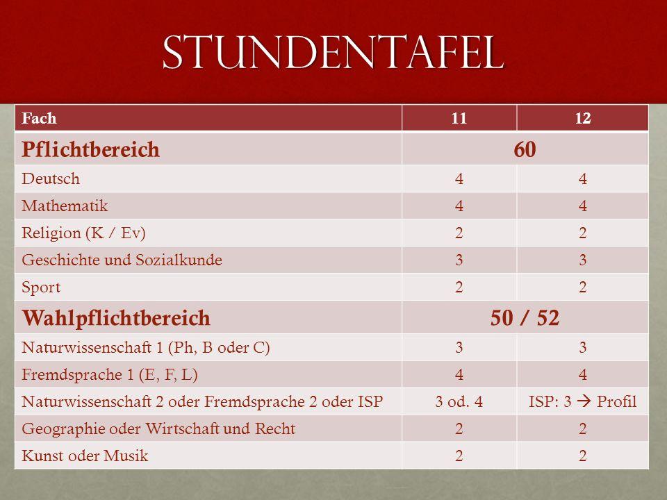 STundentafel Fach1112 Pflichtbereich60 Deutsch44 Mathematik44 Religion (K / Ev)22 Geschichte und Sozialkunde33 Sport22 Wahlpflichtbereich50 / 52 Natur