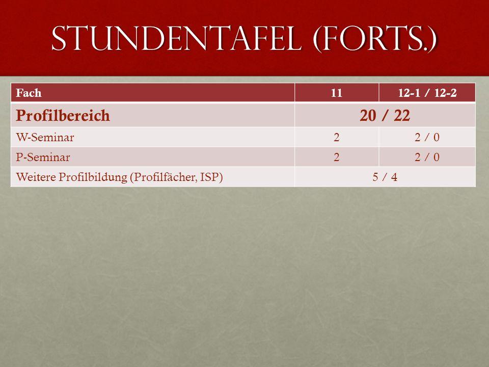 Stundentafel (Forts.) Fach1112-1 / 12-2 Profilbereich20 / 22 W-Seminar22 / 0 P-Seminar22 / 0 Weitere Profilbildung (Profilfächer, ISP)5 / 4