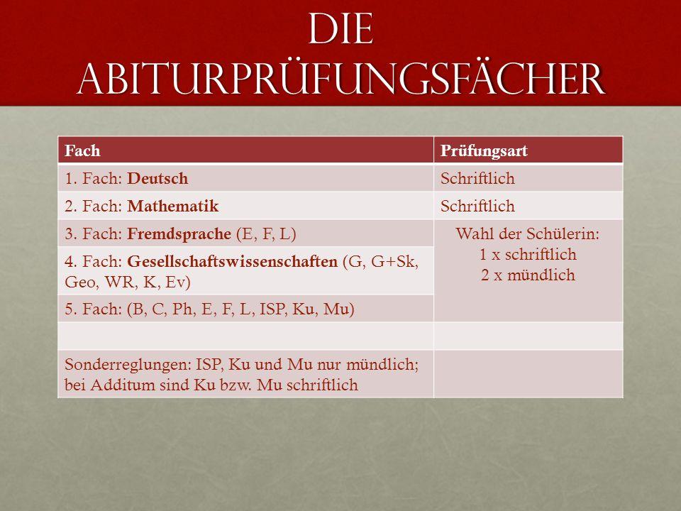 Die Abiturprüfungsfächer FachPrüfungsart 1. Fach: Deutsch Schriftlich 2. Fach: Mathematik Schriftlich 3. Fach: Fremdsprache (E, F, L)Wahl der Schüleri
