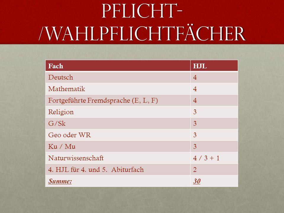 Pflicht- /Wahlpflichtfächer FachHJL Deutsch4 Mathematik4 Fortgeführte Fremdsprache (E, L, F)4 Religion3 G/Sk3 Geo oder WR3 Ku / Mu3 Naturwissenschaft4