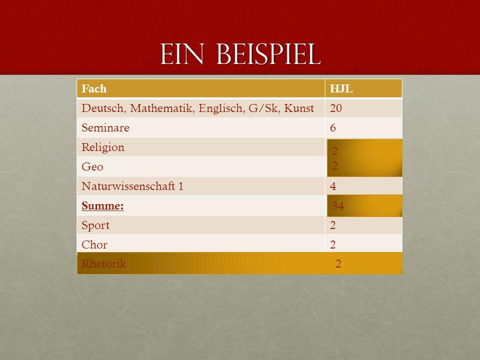 Ein Beispiel FachHJL Deutsch, Mathematik, Englisch, G/Sk, Kunst20 Seminare6 Religion3 Geo3 Naturwissenschaft 14 Summe:36 Sport2 Chor2 2222 34 Rhetorik