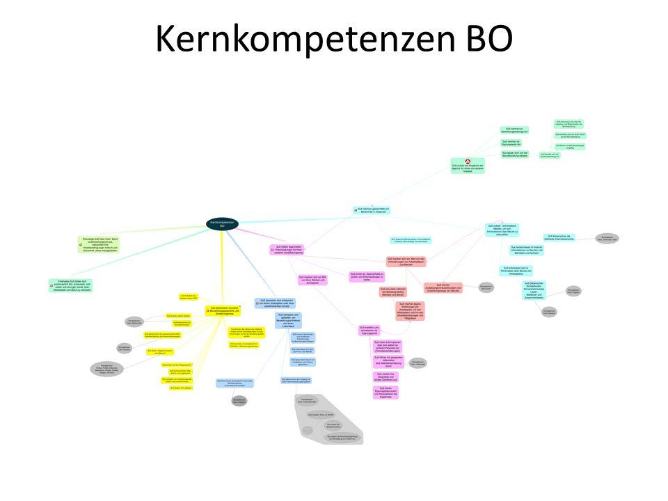 Kernkompetenzen BO