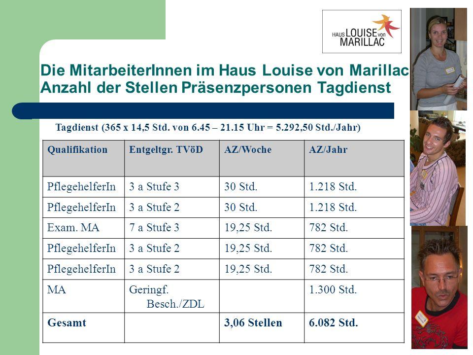 Die MitarbeiterInnen im Haus Louise von Marillac Anzahl der Stellen Präsenzpersonen Nachtdienst QualifikationEntgeltgr.