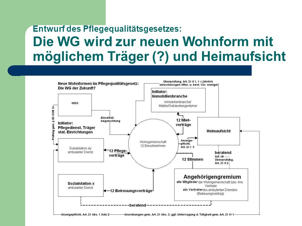 Entwurf des Pflegequalitätsgesetzes: Die WG wird zur neuen Wohnform mit möglichem Träger (?) und Heimaufsicht
