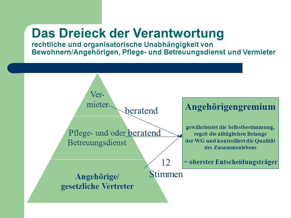 Dreieck der Verantwortung: Die Rolle der Angehörigen/gesetzliche Vertreter Vertreter des Bewohners in der Wohngemeinschaft aktive Mitgliedschaft im Angehörigengremium (Pflicht) Mitarbeit bei der individuellen Betreuung (u.a.