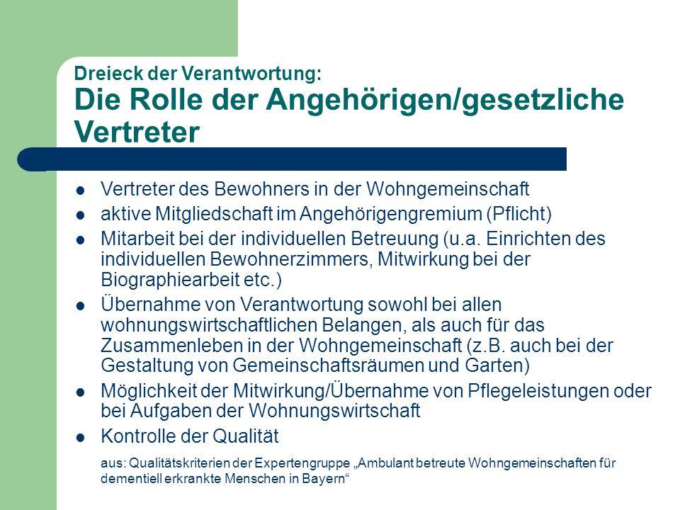 Dreieck der Verantwortung: Die Rolle des Vermieters Vermietung eines Bewohnerzimmers mit Anteil an den Gemeinschaftsflächen an dementiell erkranke Menschen Vermittler zwischen Bewohner und Pflege- und/oder Betreuungsdienst beratende Teilnahme im Angehörigengremium Vermieter trägt Konzept der Demenzwohngemeinschaft mit aus: Qualitätskriterien der Expertengruppe Ambulant betreute Wohngemeinschaften für dementiell erkrankte Menschen in Bayern