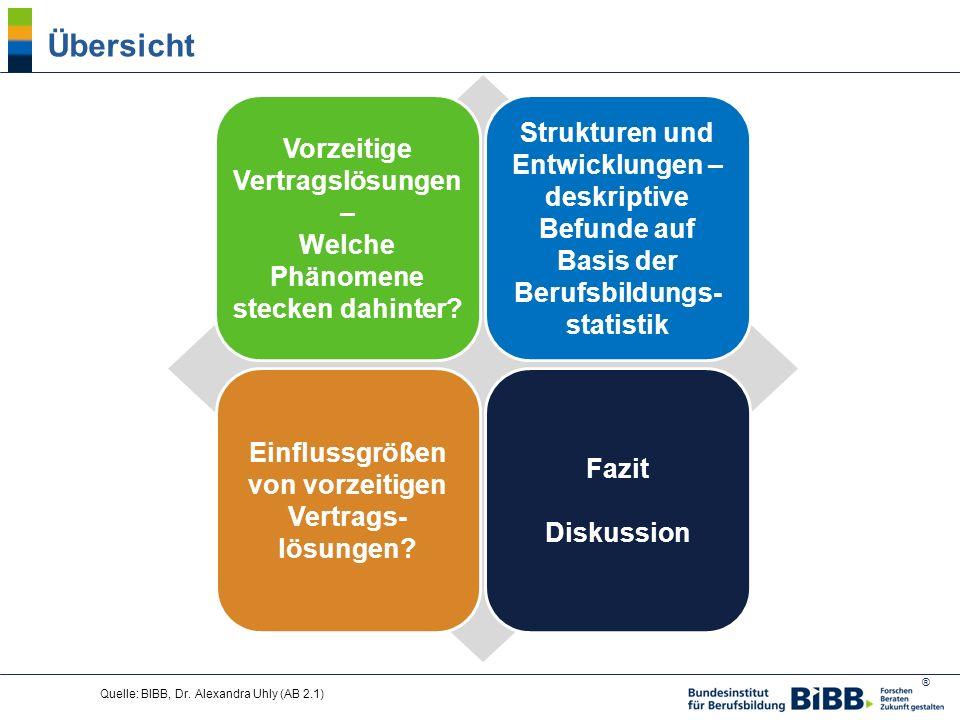 ® Quelle: BIBB, Dr.Alexandra Uhly (AB 2.1) Einflussgrößen von vorzeitigen Vertrags- lösungen.