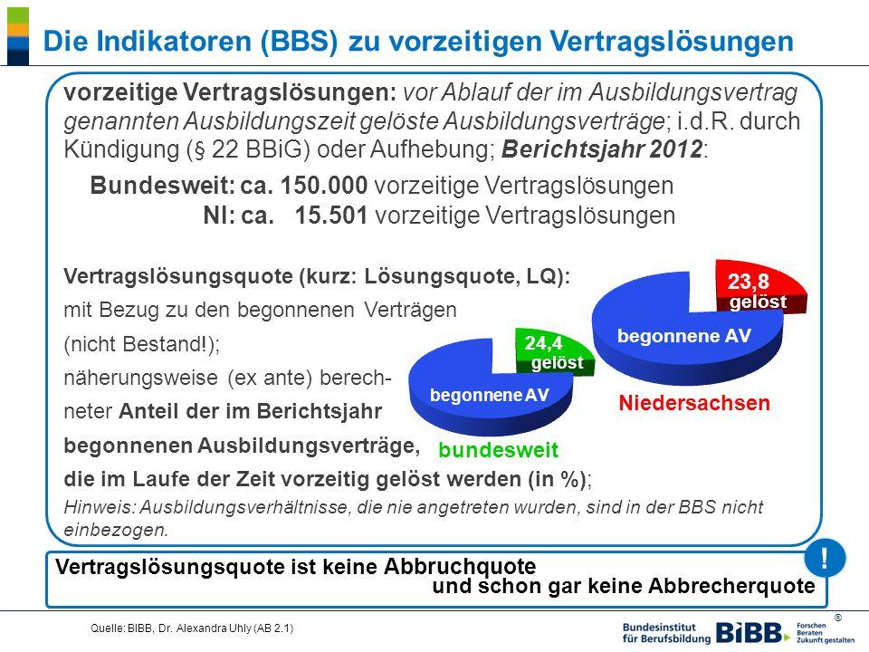 ® Quelle: BIBB, Dr. Alexandra Uhly (AB 2.1) vorzeitige Vertragslösungen: vor Ablauf der im Ausbildungsvertrag genannten Ausbildungszeit gelöste Ausbil