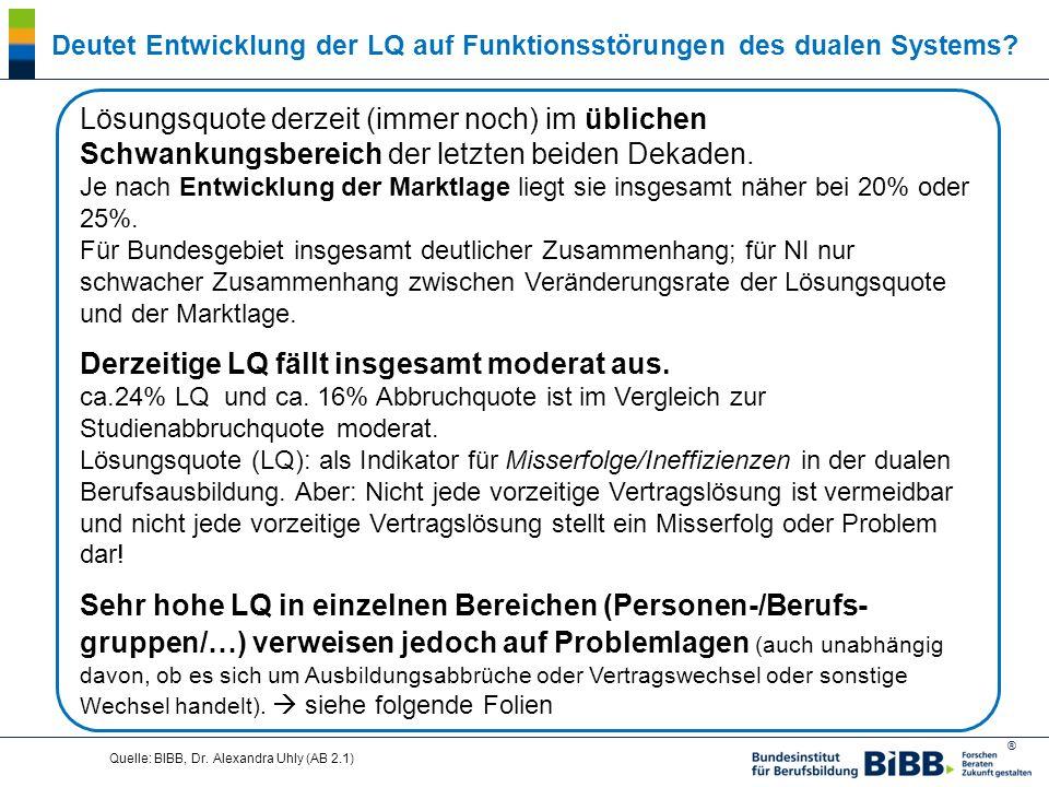 ® Quelle: BIBB, Dr. Alexandra Uhly (AB 2.1) Deutet Entwicklung der LQ auf Funktionsstörungen des dualen Systems? Lösungsquote derzeit (immer noch) im