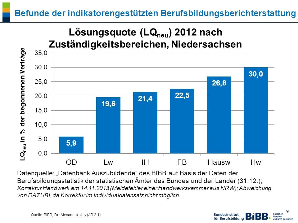 ® Quelle: BIBB, Dr. Alexandra Uhly (AB 2.1) Lösungsquote (LQ neu ) 2012 nach Zuständigkeitsbereichen, Niedersachsen Befunde der indikatorengestützten