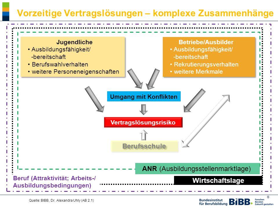 ® Quelle: BIBB, Dr. Alexandra Uhly (AB 2.1) ANR (Ausbildungsstellenmarktlage) Jugendliche Ausbildungsfähigkeit/ -bereitschaft Berufswahlverhalten weit