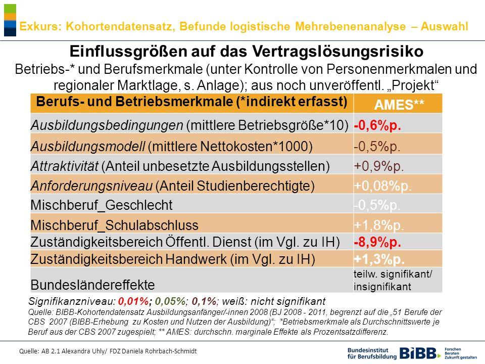 Quelle: AB 2.1 Alexandra Uhly/ FDZ Daniela Rohrbach-Schmidt Einflussgrößen auf das Vertragslösungsrisiko Betriebs-* und Einflussgrößen auf das Vertragslösungsrisiko Betriebs-* und Berufsmerkmale (unter Kontrolle von Personenmerkmalen und regionaler Marktlage, s.