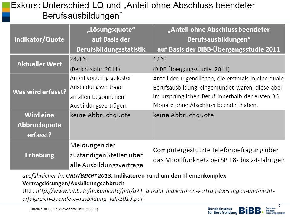 ® Quelle: BIBB, Dr. Alexandra Uhly (AB 2.1) Exkurs:Unterschied LQ und Anteil ohne Abschluss beendeter Berufsausbildungen Indikator/Quote Lösungsquote