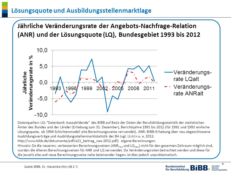 ® Quelle: BIBB, Dr. Alexandra Uhly (AB 2.1) Lösungsquote und Ausbildungsstellenmarktlage Jährliche Veränderungsrate der Angebots-Nachfrage-Relation (A