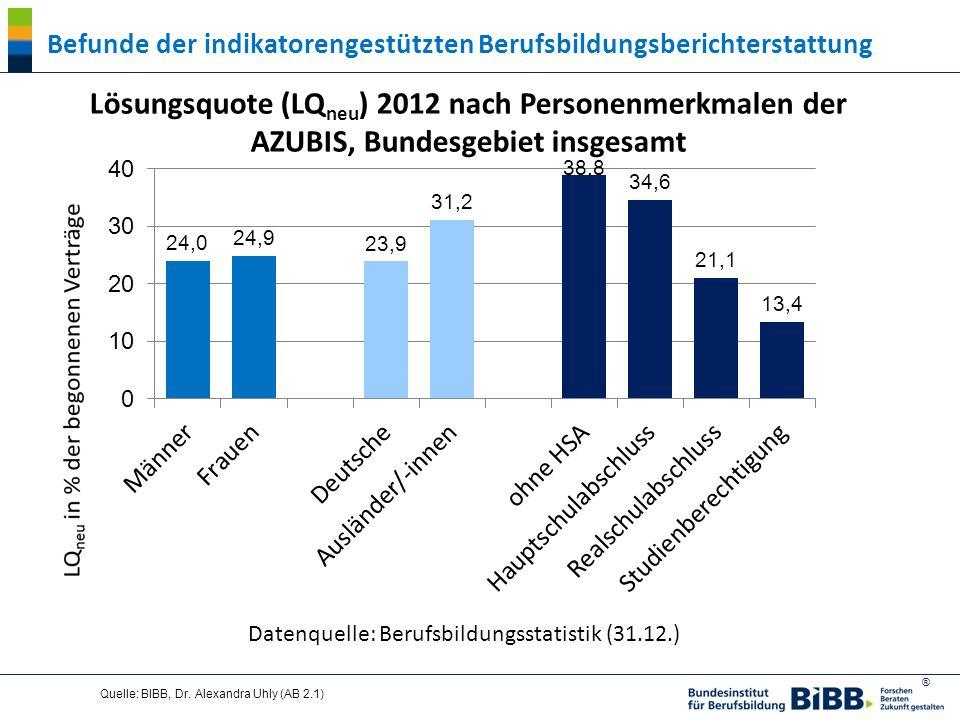 ® Quelle: BIBB, Dr. Alexandra Uhly (AB 2.1) Datenquelle: Berufsbildungsstatistik (31.12.) Lösungsquote (LQ neu ) 2012 nach Personenmerkmalen der AZUBI