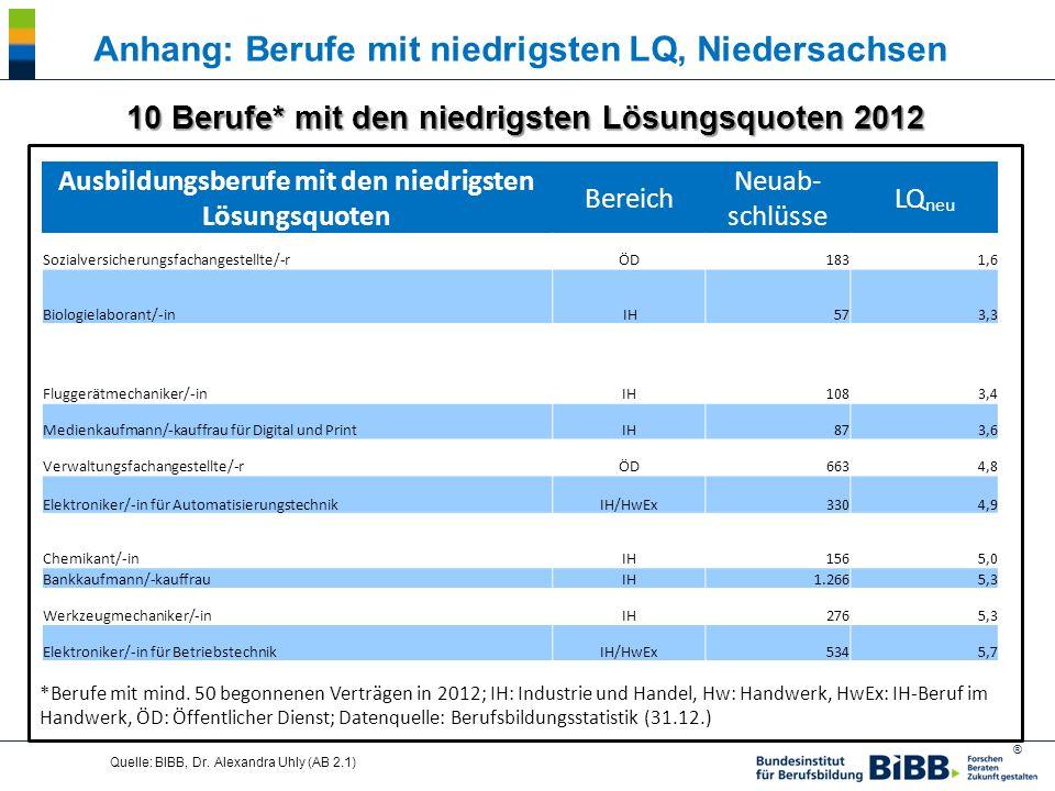 ® Quelle: BIBB, Dr. Alexandra Uhly (AB 2.1) 10 Berufe* mit den niedrigsten Lösungsquoten 2012 *Berufe mit mind. 50 begonnenen Verträgen in 2012; IH: I