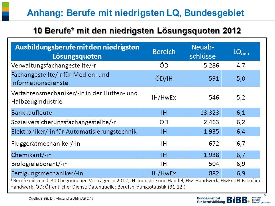 ® Quelle: BIBB, Dr. Alexandra Uhly (AB 2.1) 10 Berufe* mit den niedrigsten Lösungsquoten 2012 *Berufe mit mind. 300 begonnenen Verträgen in 2012; IH: