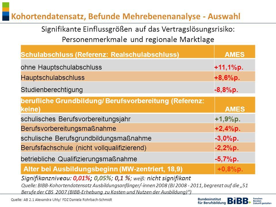 Quelle: AB 2.1 Alexandra Uhly/ FDZ Daniela Rohrbach-Schmidt Kohortendatensatz, Befunde Mehrebenenanalyse - Auswahl Signifikante Einflussgrößen auf das Vertragslösungsrisiko: Personenmerkmale und regionale Marktlage Schulabschluss (Referenz: Realschulabschluss)AMES ohne Hauptschulabschluss +11,1%p.