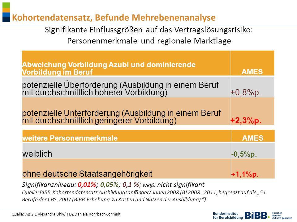 Quelle: AB 2.1 Alexandra Uhly/ FDZ Daniela Rohrbach-Schmidt Kohortendatensatz, Befunde Mehrebenenanalyse Signifikante Einflussgrößen auf das Vertragslösungsrisiko: Personenmerkmale und regionale Marktlage Abweichung Vorbildung Azubi und dominierende Vorbildung im Beruf AMES potenzielle Überforderung (Ausbildung in einem Beruf mit durchschnittlich höherer Vorbildung) +0,8%p.