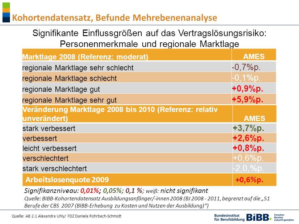 Quelle: AB 2.1 Alexandra Uhly/ FDZ Daniela Rohrbach-Schmidt Kohortendatensatz, Befunde Mehrebenenanalyse Signifikante Einflussgrößen auf das Vertragslösungsrisiko: Personenmerkmale und regionale Marktlage Marktlage 2008 (Referenz: moderat) AMES regionale Marktlage sehr schlecht -0,7%p.