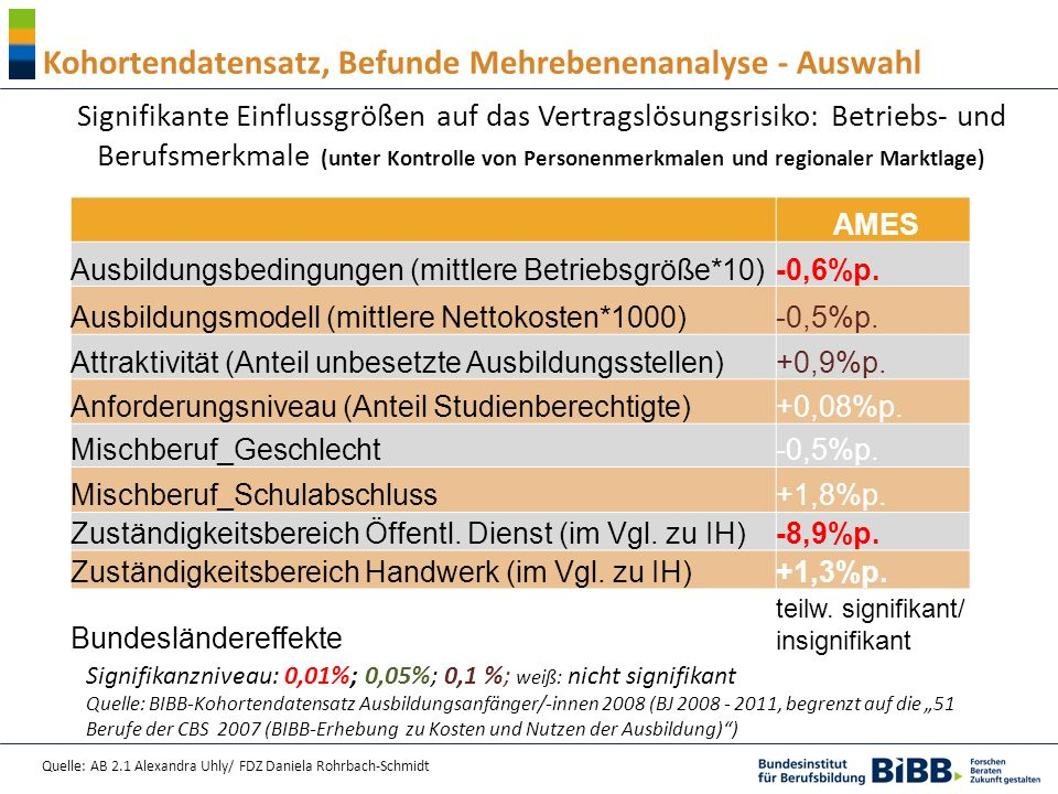 Quelle: AB 2.1 Alexandra Uhly/ FDZ Daniela Rohrbach-Schmidt Signifikante Einflussgrößen auf das Vertragslösungsrisiko: Betriebs- und Berufsmerkmale (unter Kontrolle von Personenmerkmalen und regionaler Marktlage) AMES Ausbildungsbedingungen (mittlere Betriebsgröße*10) -0,6%p.