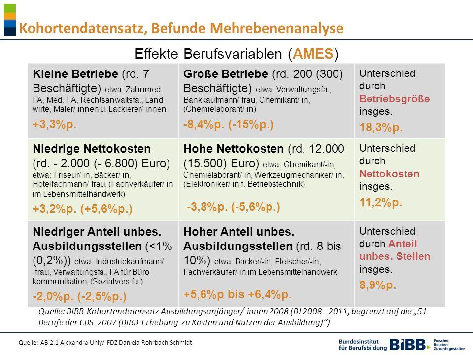 Quelle: AB 2.1 Alexandra Uhly/ FDZ Daniela Rohrbach-Schmidt Kohortendatensatz, Befunde Mehrebenenanalyse Effekte Berufsvariablen (AMES) Kleine Betrieb